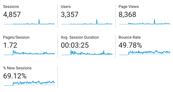 Users so far