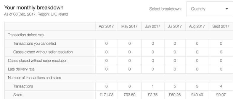 eBay Sales income
