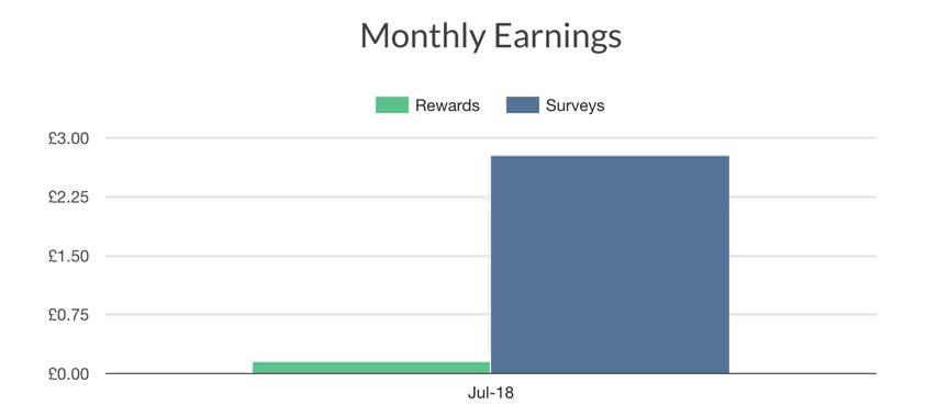 Qmee earnings