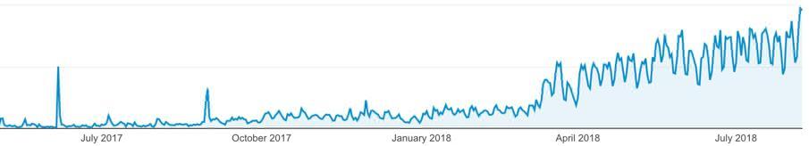 Blogging tips for beginners - traffic