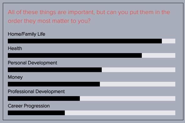 Career priorities graph
