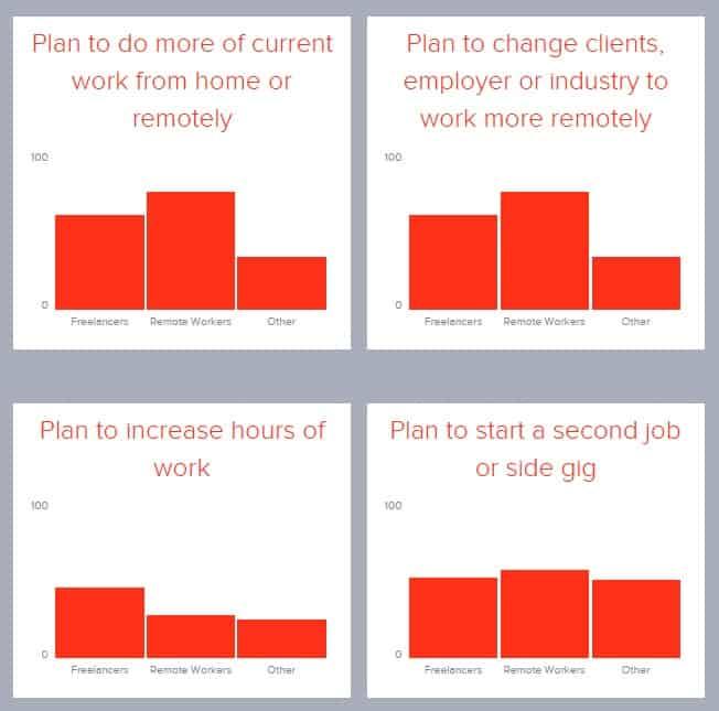 Survey Statistics Graphs