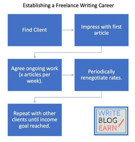 The basic steps of freelance writing for beginners