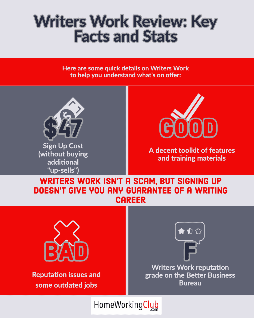 Writers Work Facts and Stats